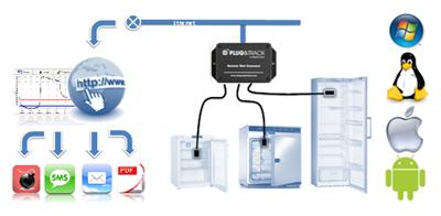 Monitoreo de temperatura con Plug & Track
